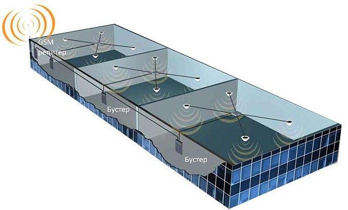 Схема подключения репитера GSM