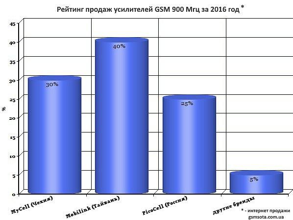 Рейтинг продаж gsm репитеров в Украине за 2016 год