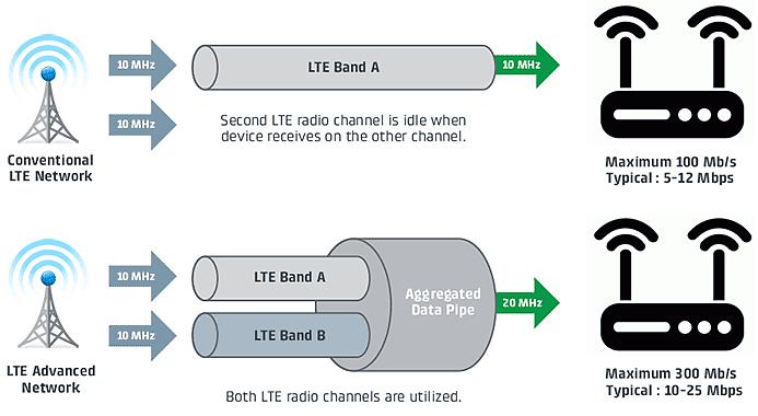 LTE+ 4G