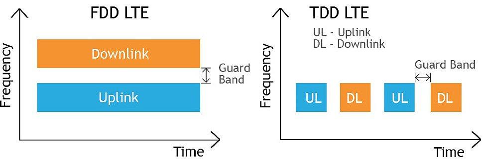 Отличия FDD TDD LTE