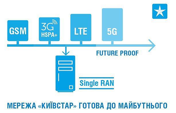 Kyivstar 4G LTE