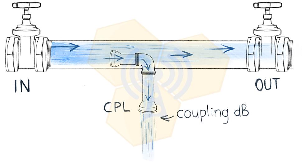 Направленный ответвитель (directional coupler)