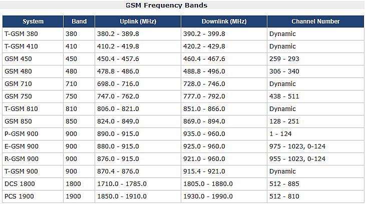 GSM частоты