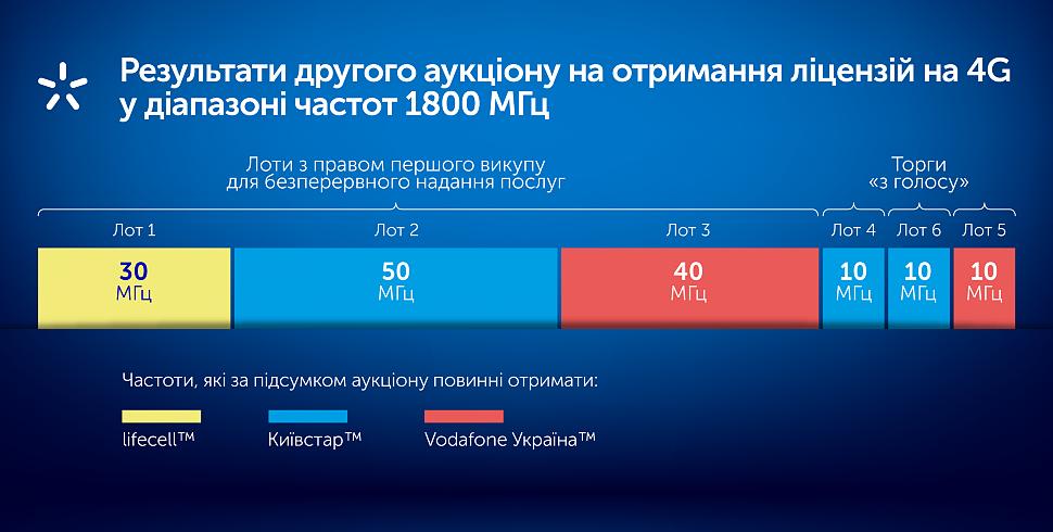 4G в Украине - итоги тендера на 1800 МГц для запуска LTE